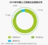 中國人工智能市場將突破570億元,AI+教育行業呈爆發態勢