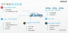 经纬恒润与Argus公司紧密合作,助力车辆网络安全设计