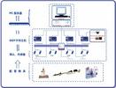 數字化實驗室結構圖