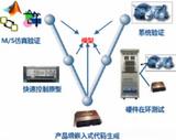 伺服系统设计验证流程解决方案
