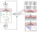 多学科集成设计优化解决方案