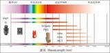 光谱测量用光电探测器