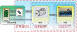 电机控制系统测试新技术:功率级HIL