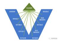 經緯恒潤--pure::variants — 產品線變體管理工具--研發工具