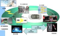 ADAS驾驶辅助系统测试方案