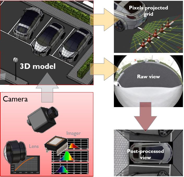 ANSYS SPEOS & VRXPERIENCE-基于物理特性的智能駕駛傳感器高精度仿真