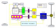 经纬恒润-整车控制器(VCU/HCU)开发咨询服务