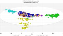 SIMCA-多元數據分析軟件