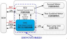 汽车顶灯天窗控制器(OHC)