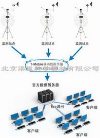 U30系列环境监测网络系统
