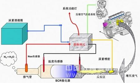 柴油机排气后处理系统电子控制单元