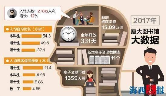 厦大图书馆晒2017总报表 书神一年借阅678本
