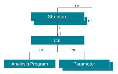 用于自動化測量數據評估的ASAM ODS分析服務器集成