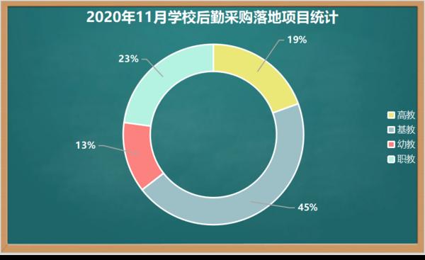 2020年11月学校后勤采购 福建稳居榜首