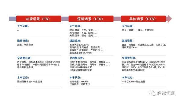 7月23日在线研讨会 经纬恒润智能驾驶场景库技术及发展规划