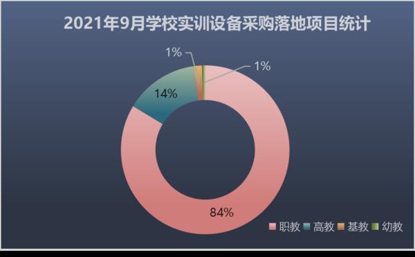 2021年9月学校实训设备采购落地项目数量再创新高 环比增长33%