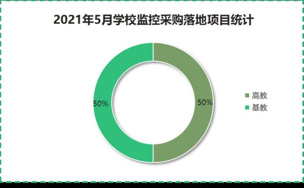 2021年5月学校监控采购中小学和高校数量持平