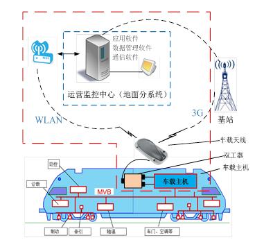 北京经纬恒润新品-车地无线传输系统