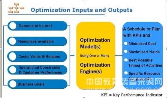 IBM ILOG CPLEX的功能解析