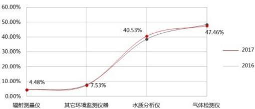2017年度盘点:哪些仪器值得买 ——买家行为分析报告