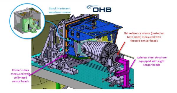 德国Attocube皮米精度激光干涉仪 IDS3010在航天飞行器形变检测上的应用探索