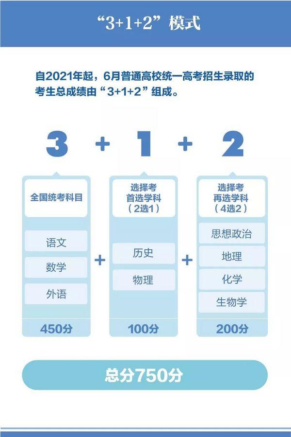 8省新高考改革方案同天公布!3+1+2模式成主流?