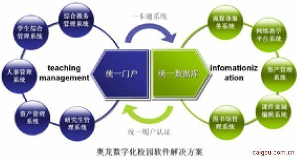 数字化校园软件-综合教务管理系统