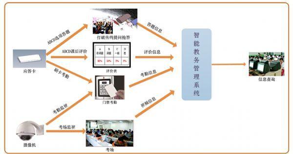学分制管理系统_智能教务管理系统_中国教育装备采购网