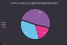 4月学校交互式智能平板采购 基教占比49%