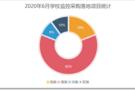 2020年6学校监控设备采购  福建、山东、广东位列前三