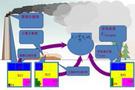 阐述ELEMAP大气颗粒物元素解析仪