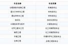 """华理9个工科专业入全球工程教育""""第一方阵"""""""