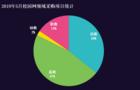 5月校園網采購:北京憑借資源優勢采購量雄踞榜首