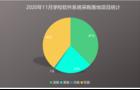 2020年11月学校软件系统采购:山东、北京、福建位列前三