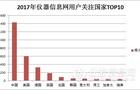 """2017大数据解读 仪器行业""""面面观"""""""