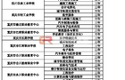 重庆中职今年新增52个专业