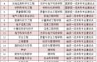 中国计量大学21个专业入选首批国家级、省级一流本科专业建设点