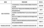 大连海洋大学获批6项辽宁省普通高等学校校际合作项目