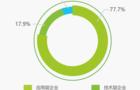 中国人工智能市场将突破570亿元,AI+教育行业呈爆发态势