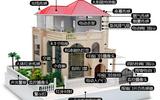 19款智能家居演示模型双集成双核心震撼上市