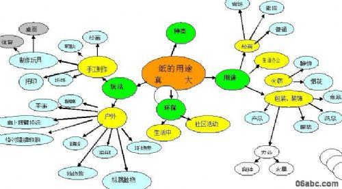 幼儿园大班主题网络图:纸的用途真大_中国教育装备