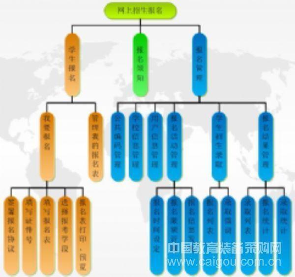 師悅網上報名系統