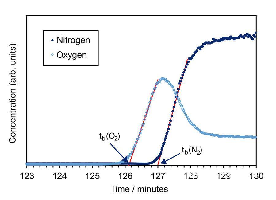 竞争性气体吸附分析仪