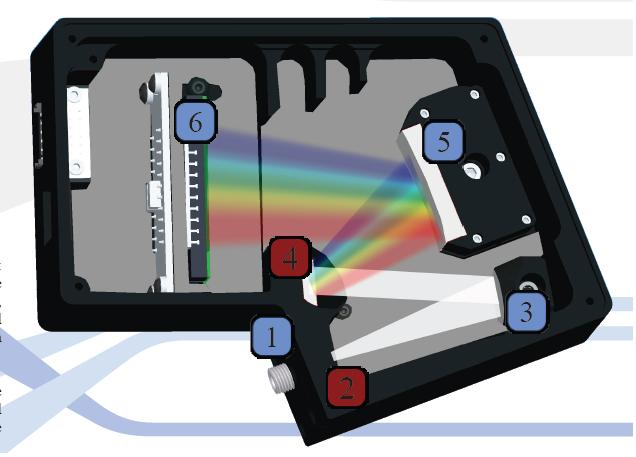 Quest U 紫外CCD光谱仪