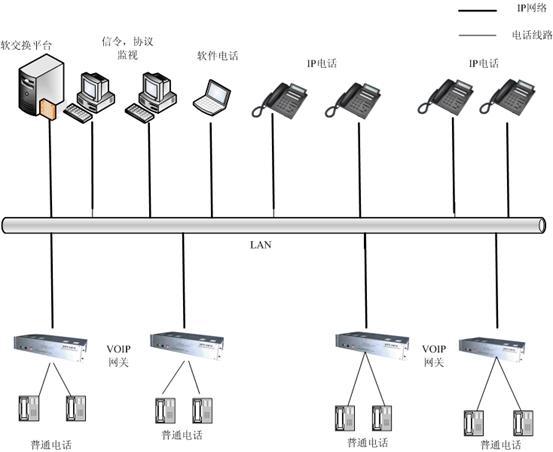 JHKY-I型软交换综合实验系统