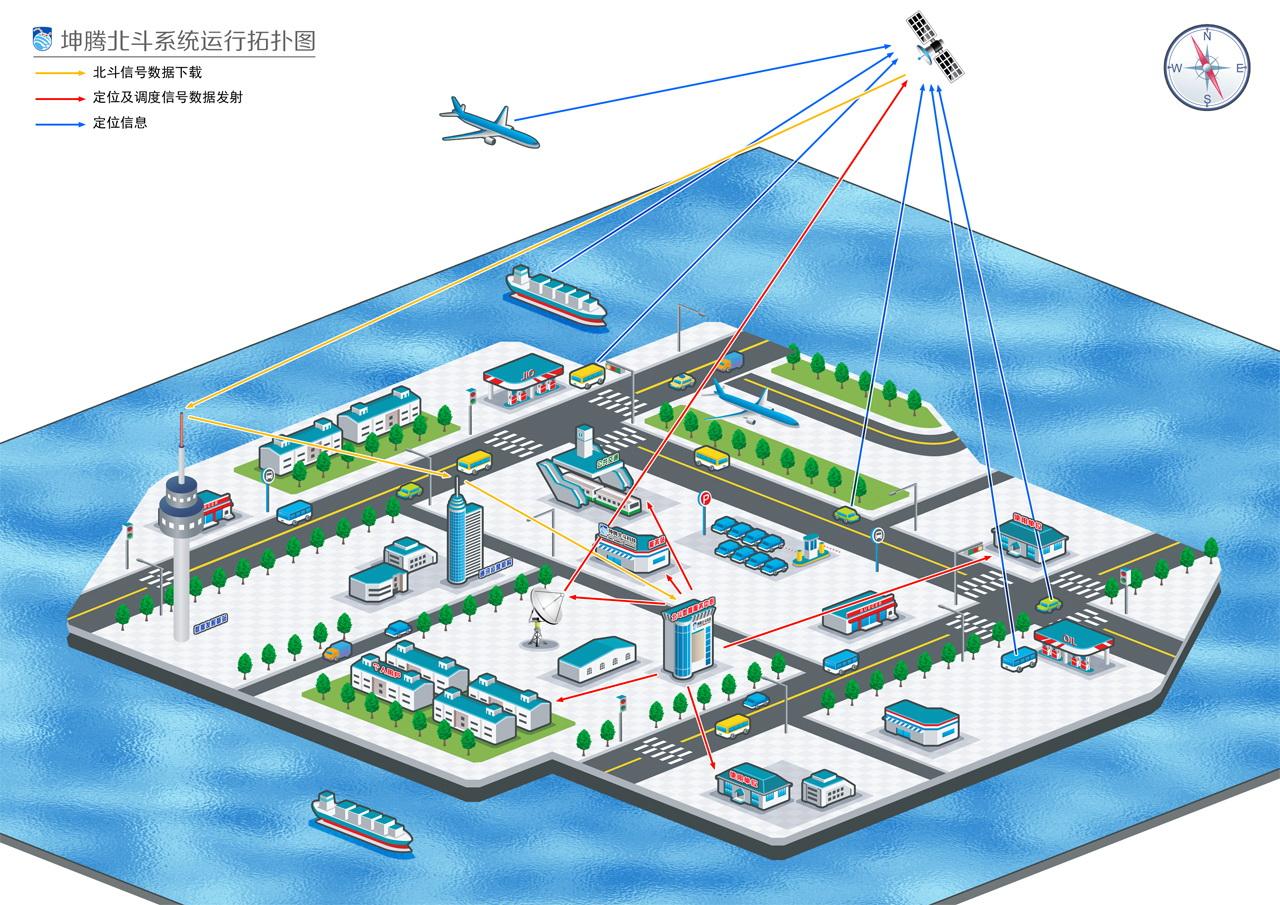 坤腾吉林分公司北斗运营平台与全国道路货运公共平台成功对接