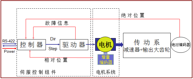 应用范围广泛的直流无刷电机和永磁同步电机而研制的专用驱动控制单元