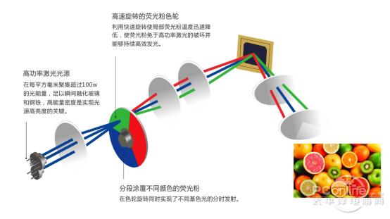 光峰激光教育投影机再获两大教育采购大单
