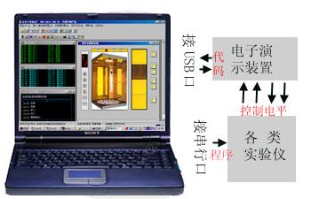 DICE-PLC400型可编程控制实验装置