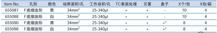 Greiner 96孔细胞培养微孔板(μClear®底)655098